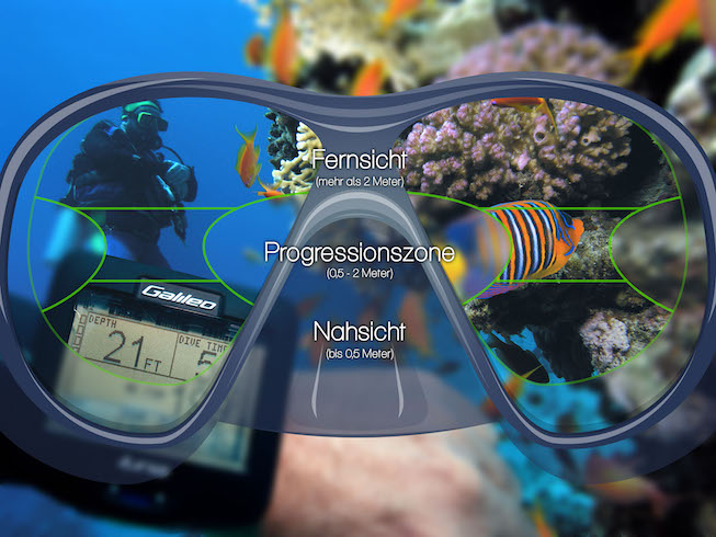 Gleitsicht Taucherbrille Sehbereiche